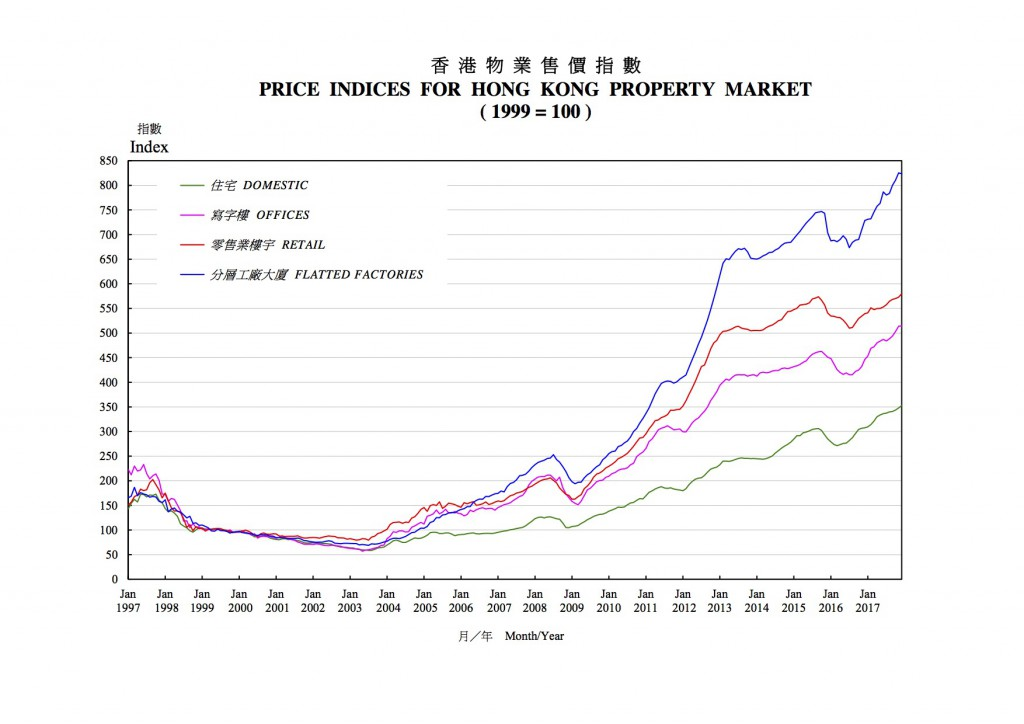 01 Price Indices for Hong Kong Property Market