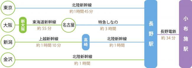04 東京から電車で小布施